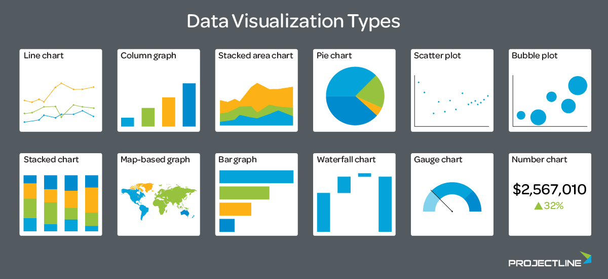 Illustration of Dashboard Data Visualization Types