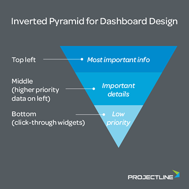 Illustration of an inverted pyramid for dashboard design