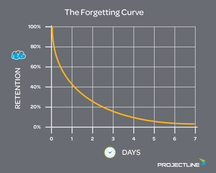 Forgetting-Curve-750x600