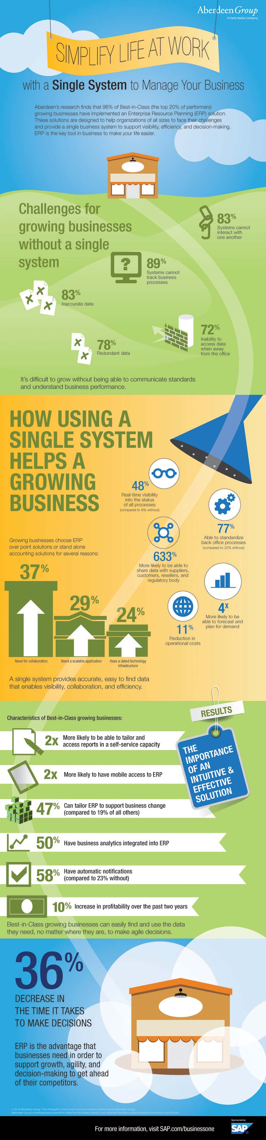 Infographic - ERP makes life easier