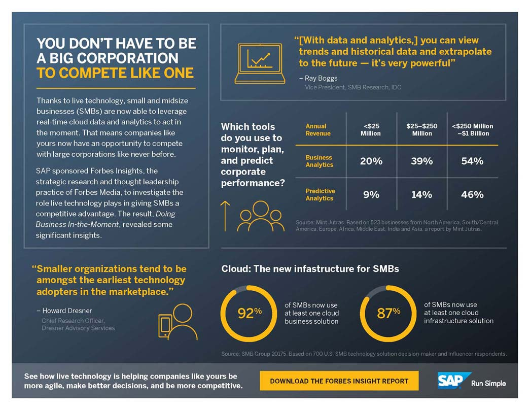 Infographic - SMB Live Business