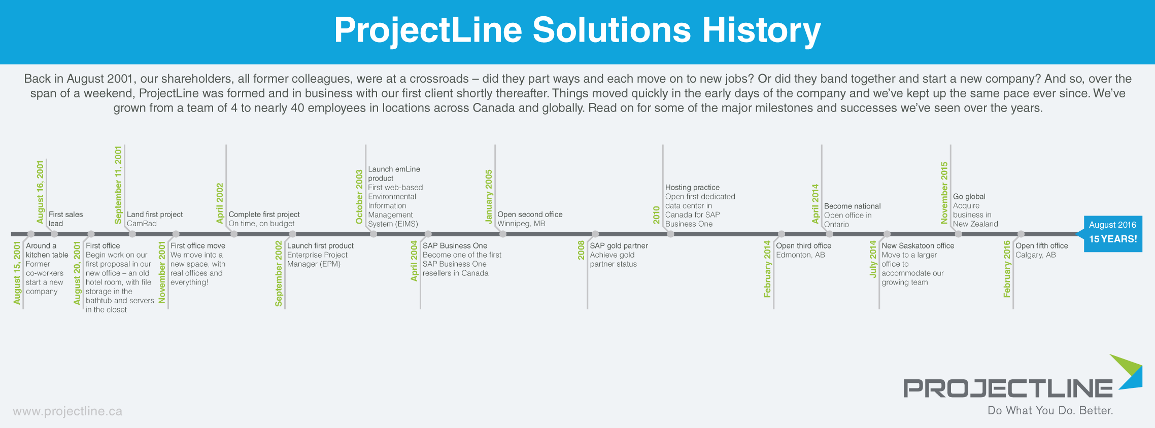 [Infographic] ProjectLine Solutions history